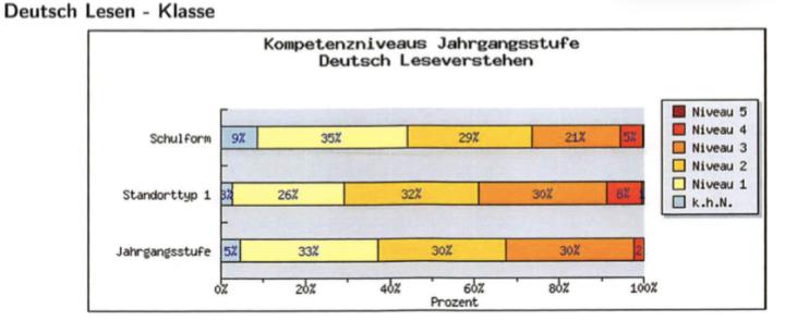deutsch-lesen